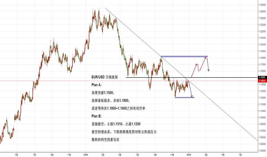 EURUSD: EUR/USD 日线级别