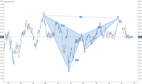 IBEX35: IBEX35 Spain Index Bearish Bat