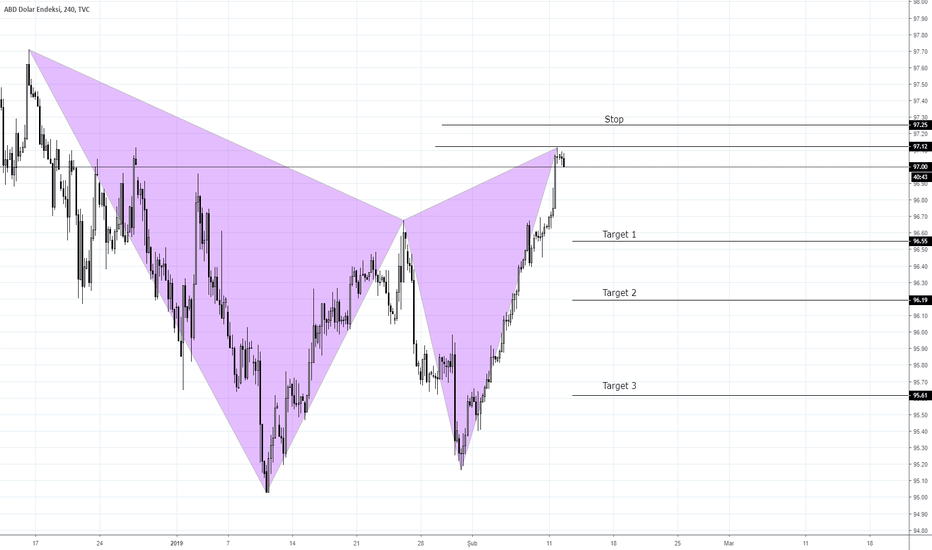 DXY: DXY Harmonik Gartley