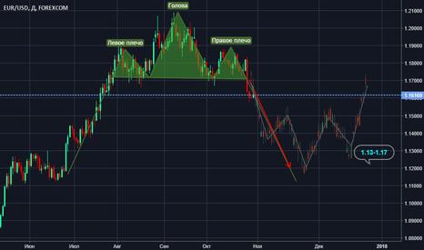 EURUSD: EUR/USD – глобальный взгляд и текущая ситуация.