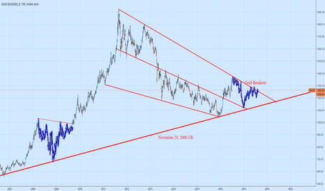 GOLD: Cusp of Breakout on Gold