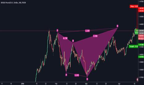 GBPUSD: GBPUSD short term setup