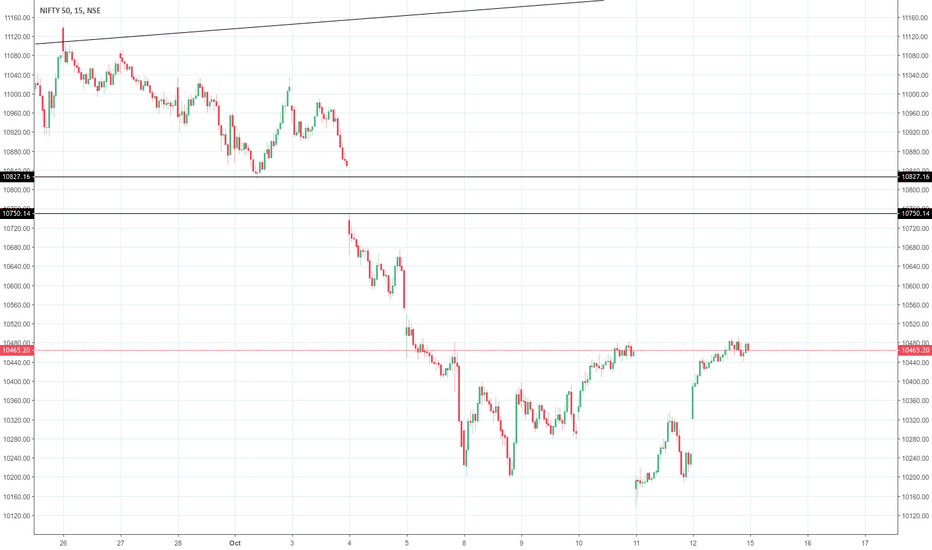 NIFTY: Weak Structure at support
