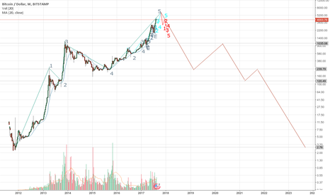 BTCUSD: Long term (decades) BTC Elliot Wave