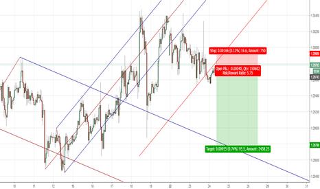 GBPUSD: GBPUSD short on complex pitchfork breakout