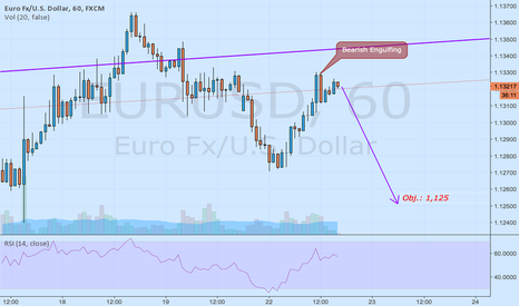 EURUSD: For a couple of hours