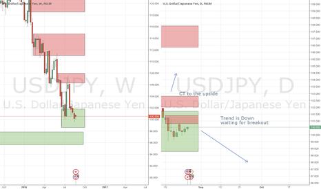 USDJPY: usdjpy still downtrend