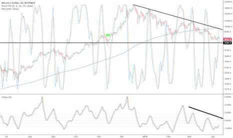 BTCUSD: BTC is still weak no reversal yet.