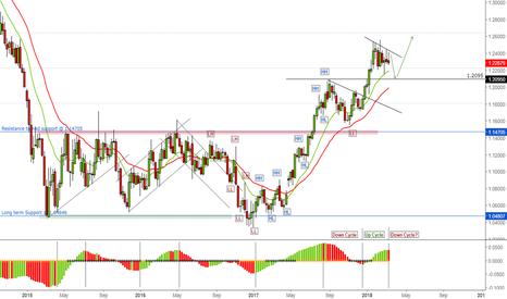 EURUSD: EURUSD on Weekly Chart - Retrace lower likely