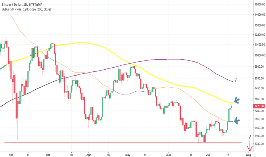 BTCUSD: Next up 200DMA in short term? Then back down for a clean bottom?