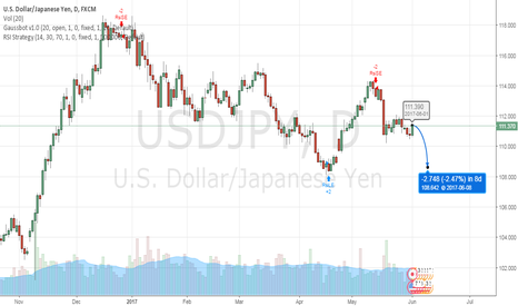 USDJPY: USDJPY after NFP