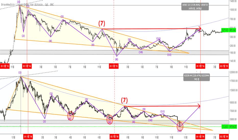 BLX: 삼각수렴(코인 시총, 비트코인)  /  Triangular Convergence(Coin Cap, BTC)