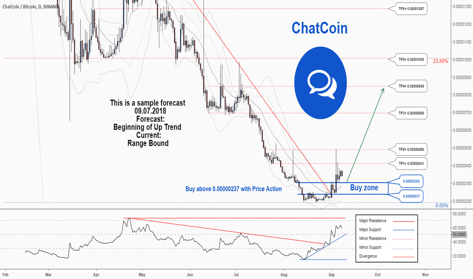 CHATBTC: There is a possibility of the beginning an uptrend in CHATBTC
