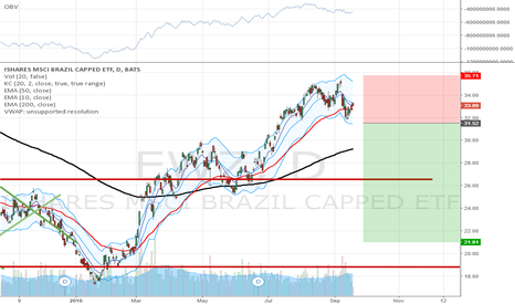 EWZ: First pullback