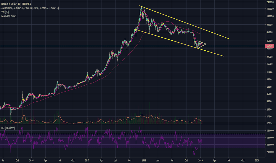 BTCUSD: Why This Is The Best Time In History To Buy Bitcoin