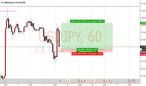 USDJPY: quick usdjpy. buy. tight stoploss