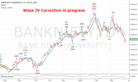 BANKNIFTY: Bank Nifty Wave 4 correction in progress