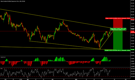 NZDJPY: Look for a short from the top