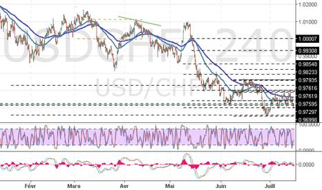 USDCHF: USD/CHF : l'analyse des niveaux de Fibonacci