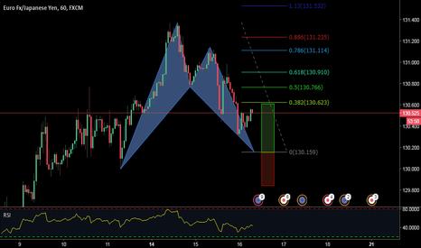 EURJPY: AN ADVANCED BULLISH BAT PATTERN