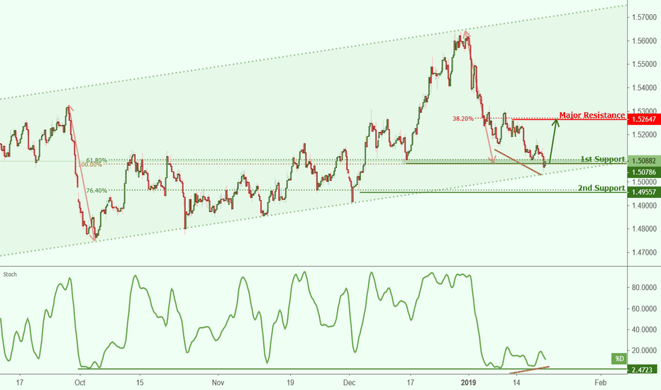 EURCAD: EURCAD approaching support, potential bounce!