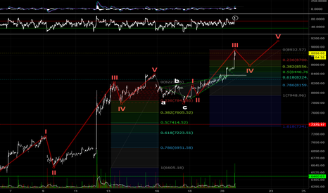 BTCUSD: BTC May Be Done Going Down