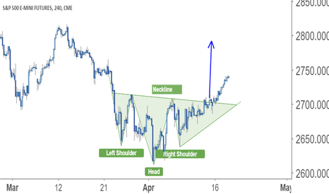 ESM2018: Emini SP :The anticipated inverted H & S  is taking place