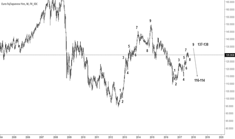 EURJPY: just a though - eurjpy weekly
