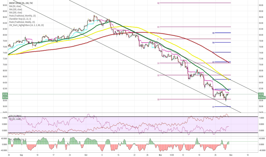UKOIL: BRENT.CMD/USD 4H Chart: Potential decline likely