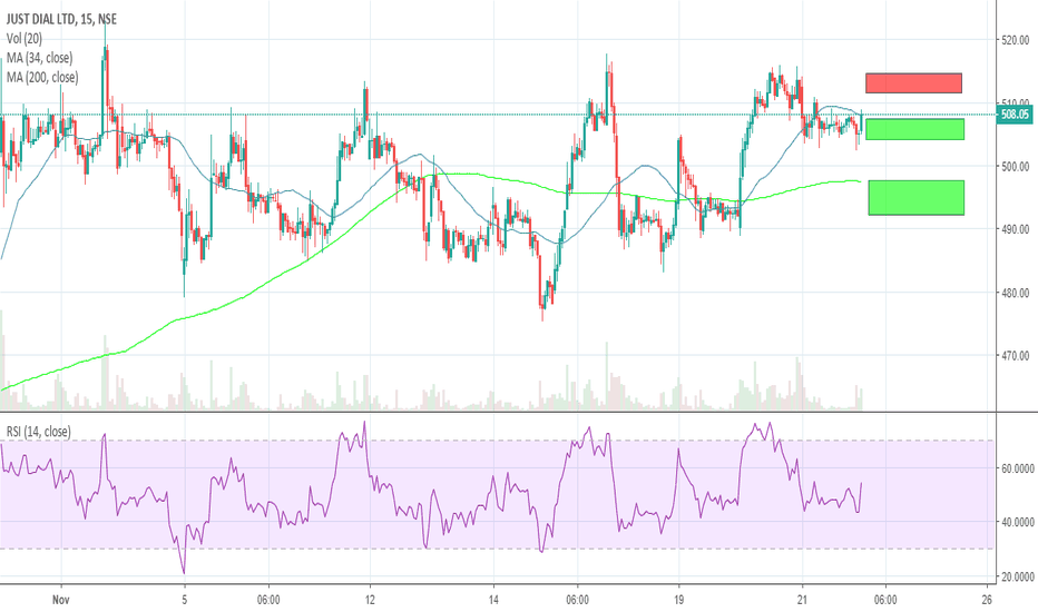 JUSTDIAL: Just Dial. Could make a move soonish.