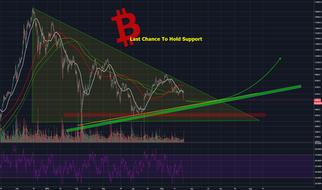 BTCUSD: Bitcoins Last Chance For A Bullish Stance - Read Carefully