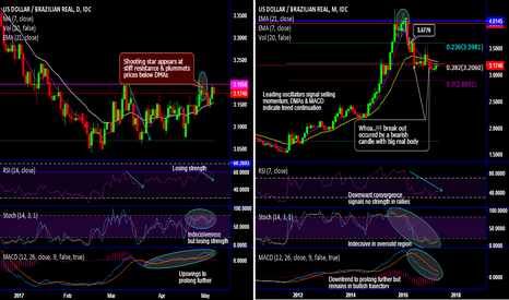 USDBRL: Who will win between USD/BRL's stiff tug of war?