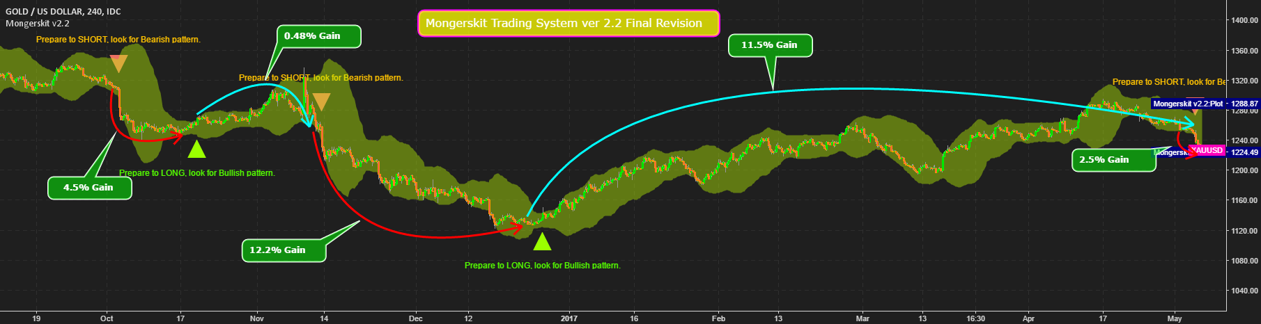 Mongerskit Trading System v2.2 Final revision