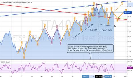 ITA40: Ftse mib short term
