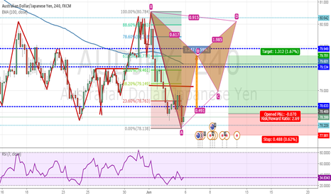 AUDJPY: Possible AUDJPY Long Trade