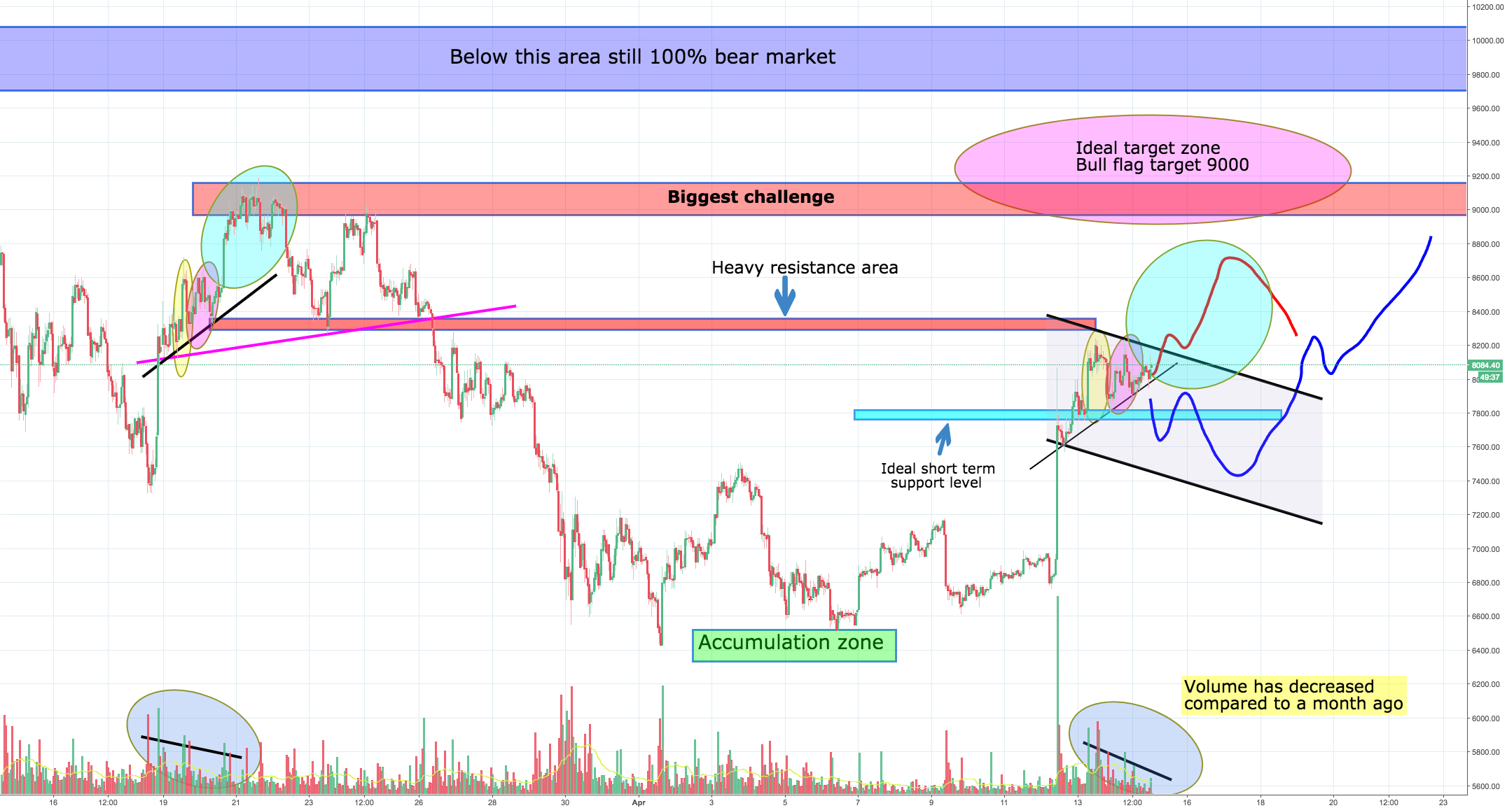 Bitcoins big bears shakeout, repeating the last big rally?