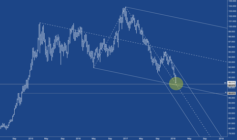 DX1!: USD - Confulence point reached soon