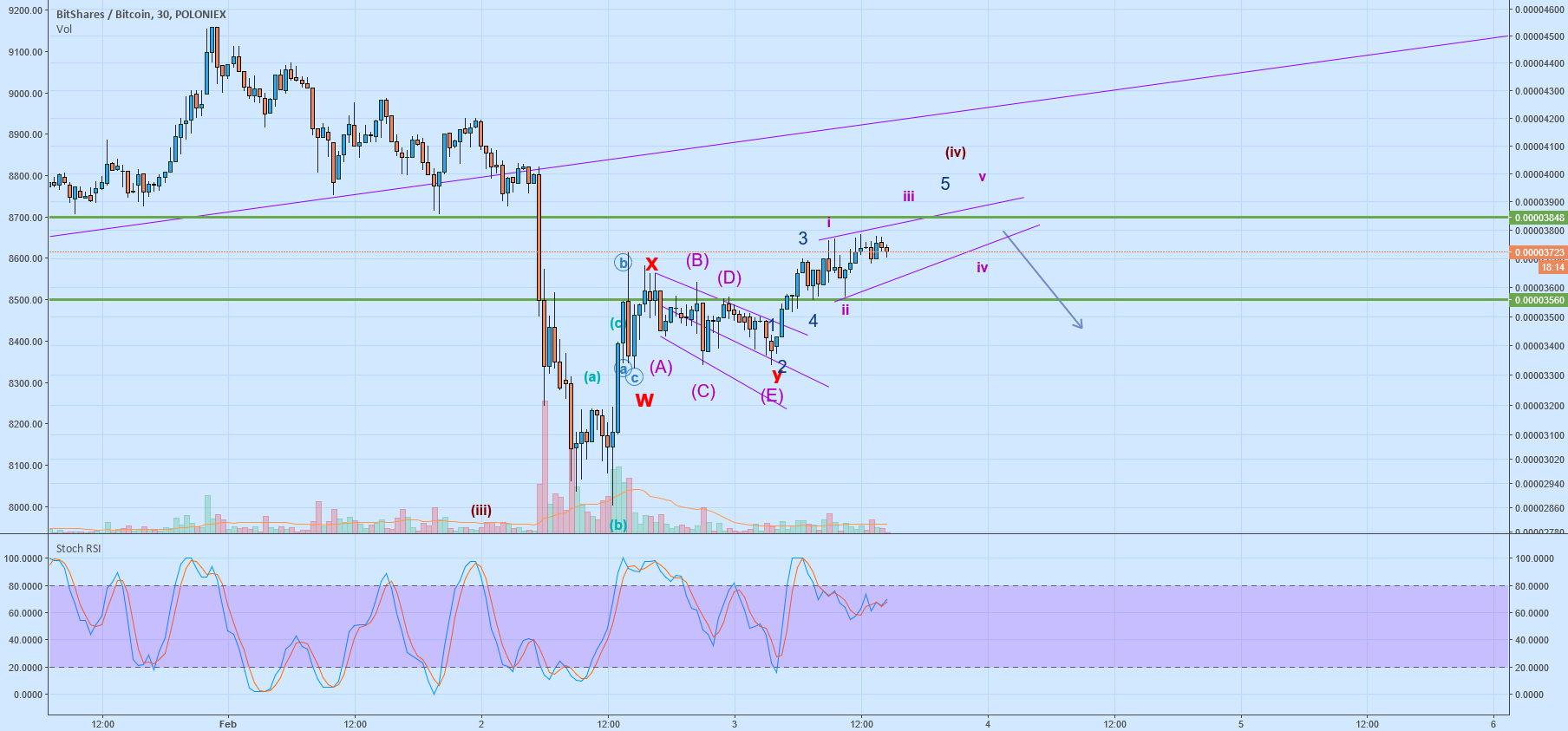 BTS Elliot Wave Update
