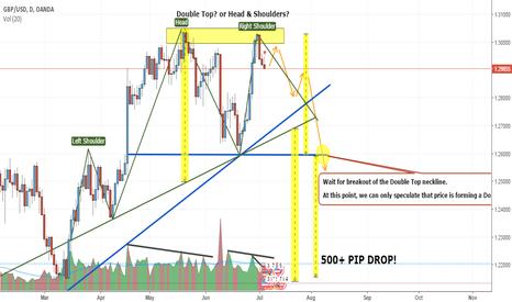 GBPUSD: GBPUSD Short Opportunity (500+ Pip Drop!)