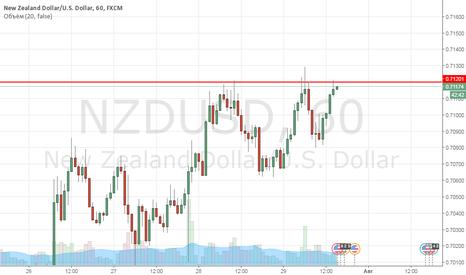 NZDUSD: NZDUSD продажа 0,7120