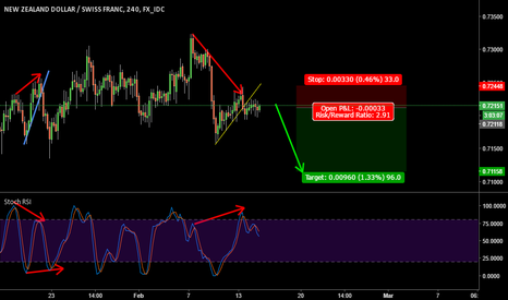 NZDCHF: NZDCHF short on 4hr - Bearish divergence