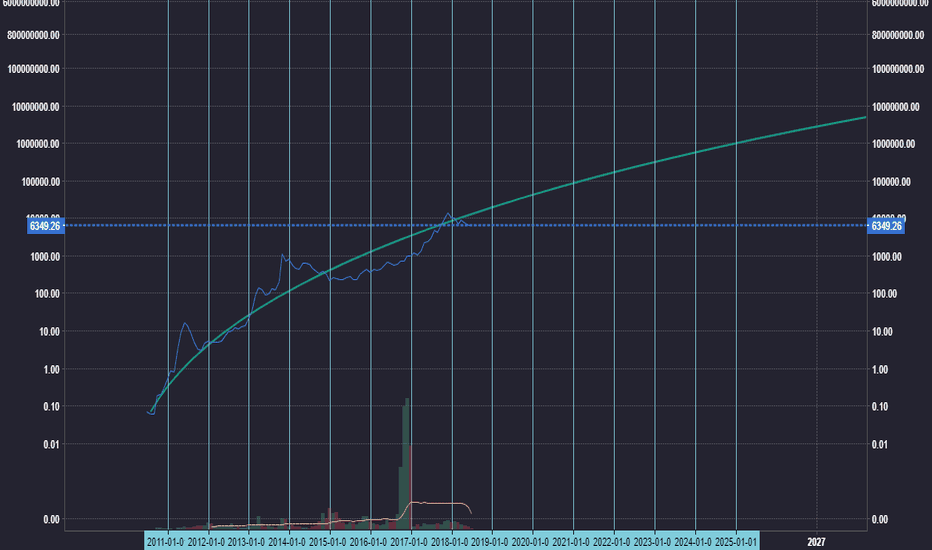 BLX: BTC Testing using regression line from trollol