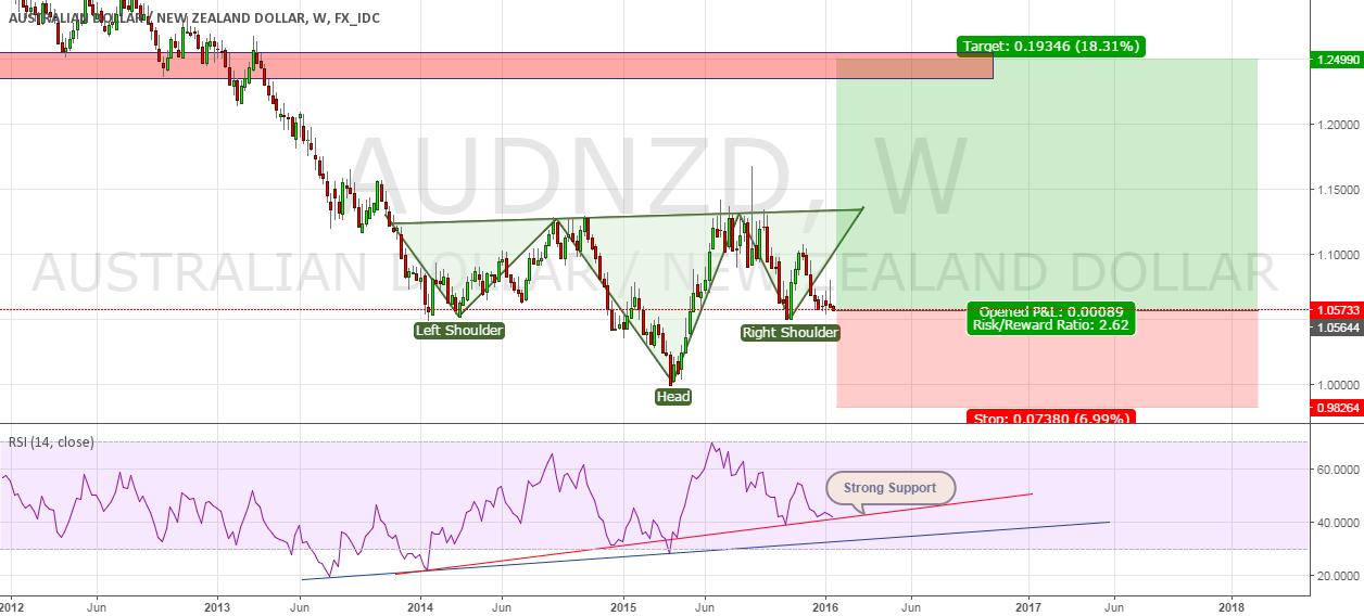 Long Term Strategy on AUDNZD
