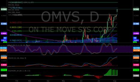 OMVS: $OMVS triggers