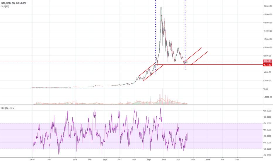 BTCUSD: On oublie la période de 9 mois de bulle