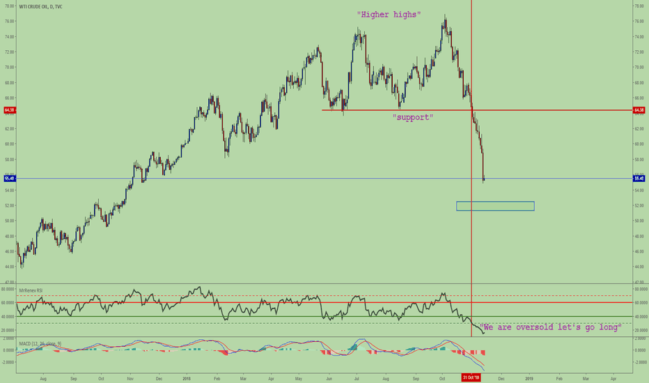 USOIL: You need water to survive in the desert. An Oil bull is around )
