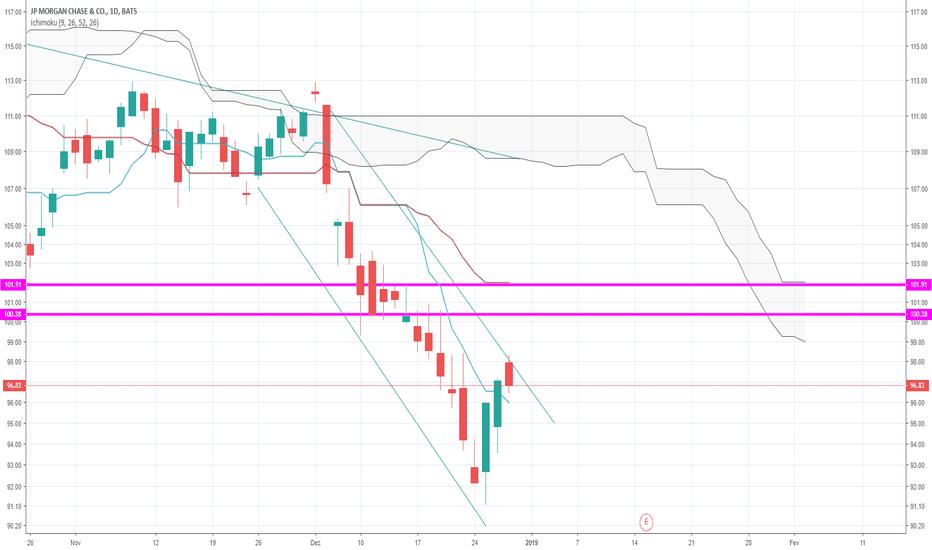 JPM: JPM Em Tendencia de Baixa