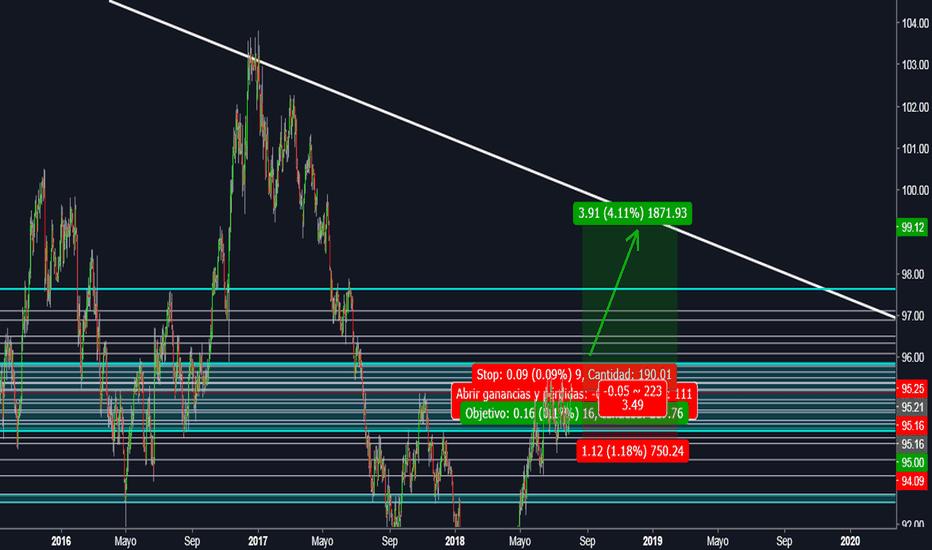 DXY: Índice del Dólar continuará alcista por bastante tiempo aún