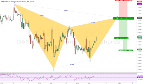 GER30: Bearish Gartley H1 DAX