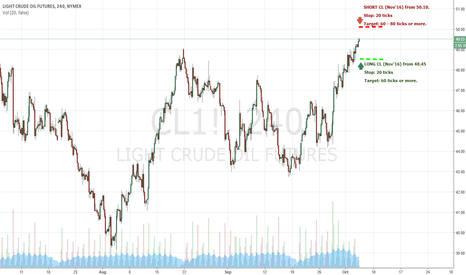 CL1!: Crude Oil - US Session Trade Levels for 5th Oct 2016